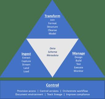 Eckerson Group - Modern Data Integration Tools