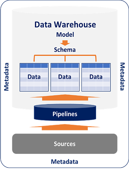 Eckerson Group Data Warehouse model