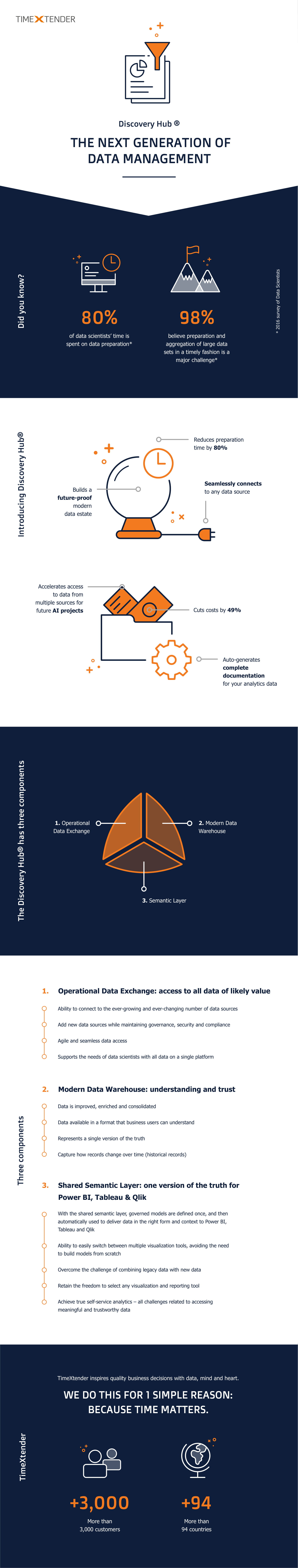 TimeXtender_Infographic_The-next-generation-of-data-management-V2 (1)-1
