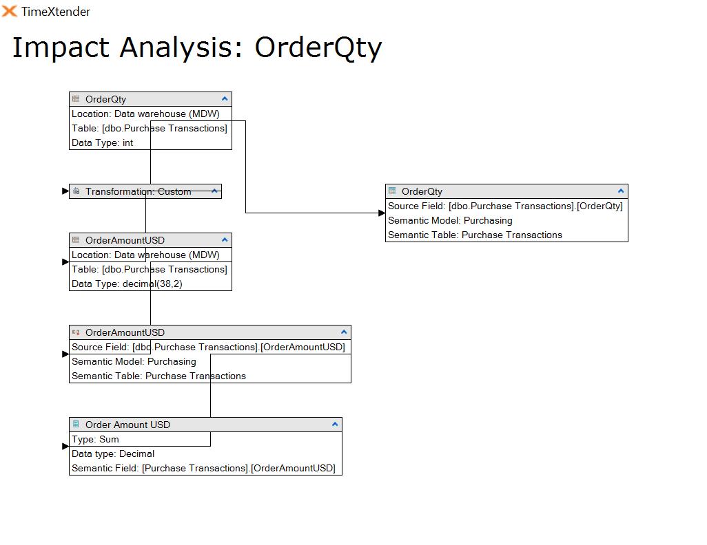 c_Impact_Analysis