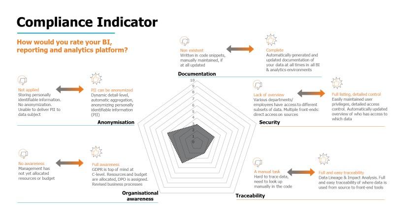 compliance indicator