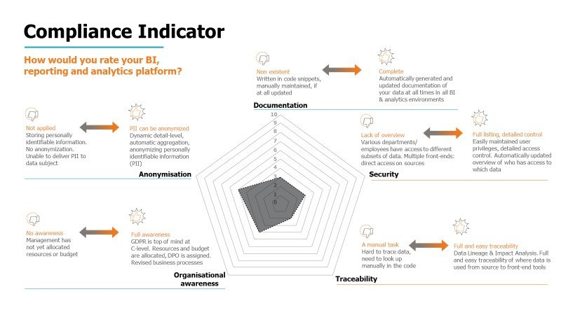 compliance indicator
